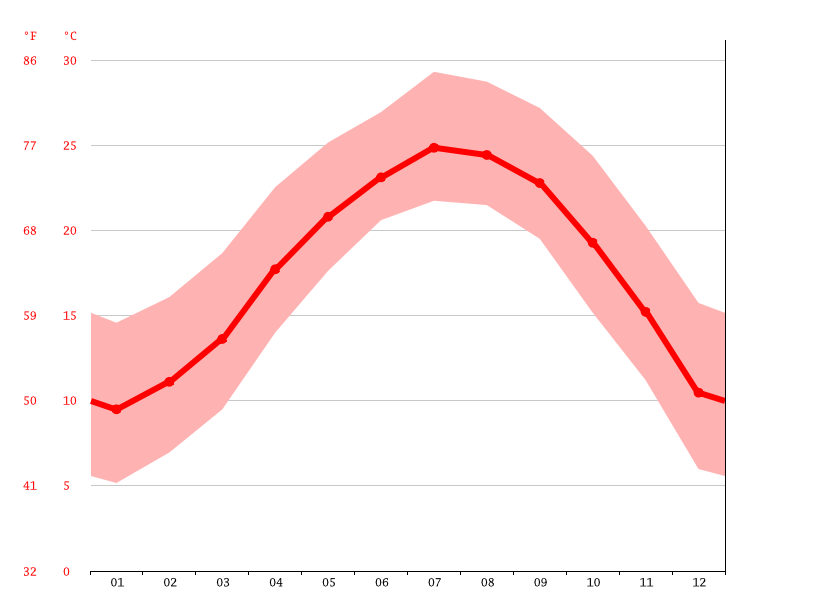 Temperature graph, 德化县