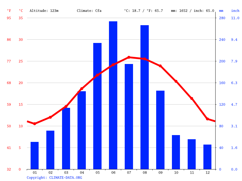 Climate graph // Weather by Month, 永春县