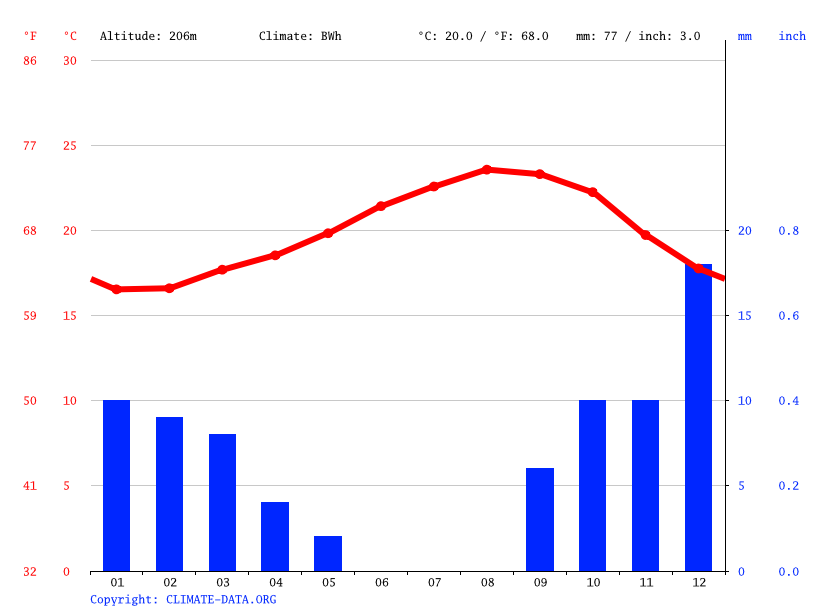 Climate graph // Weather by Month, Tuineje