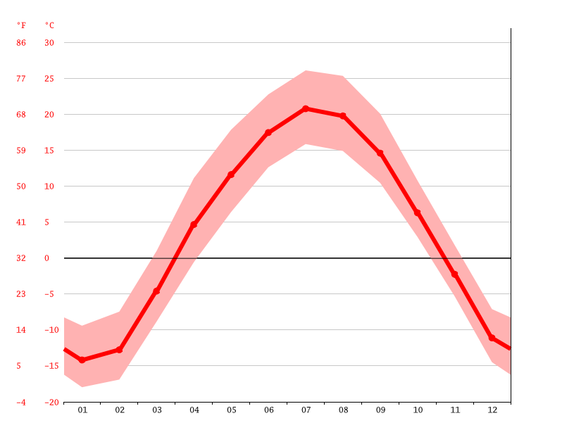 Temperature graph, Winkler
