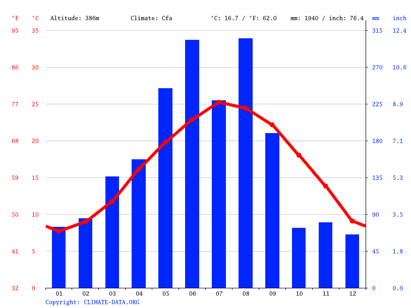 Climate graph // Weather by Month, Shihou