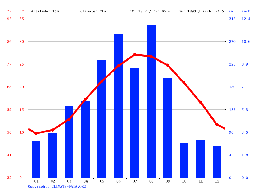 Climograph // Weather by Month, Feiluan