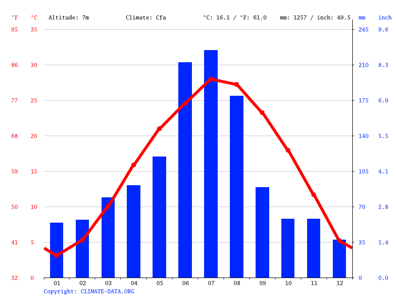 Climate graph // Weather by Month, Chahe Subdistrict