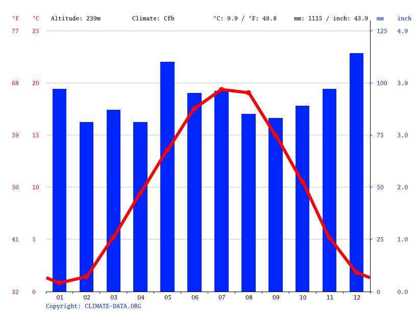Klima Bad Krozingen Wetter Klimatabelle Klimadiagramm Für Bad