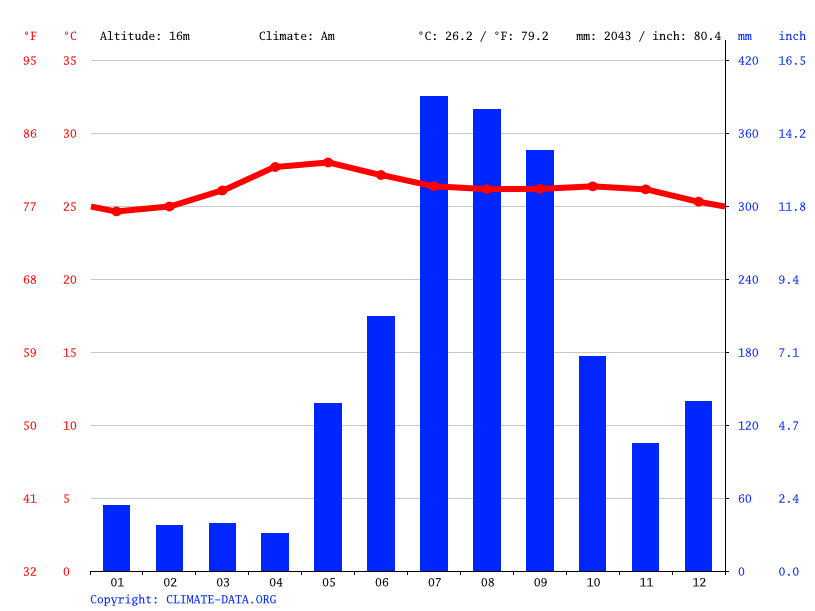 Climate graph // Weather by Month, San Roque