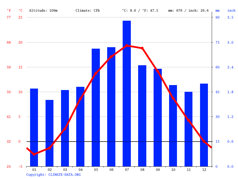 Climate graph // Weather by Month, Ciechanów