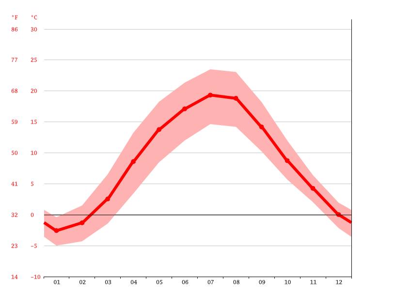 average temperature, Ciechanów