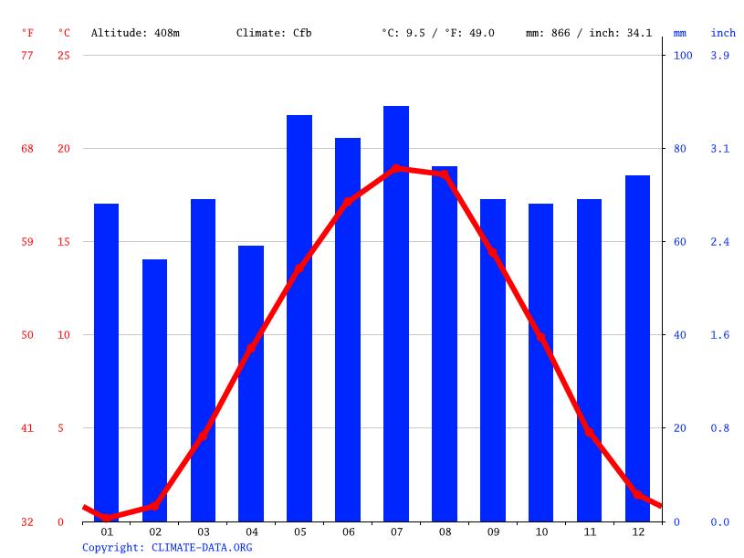 Klima Ansbach Wetter Klimatabelle Klimadiagramm Fur Ansbach