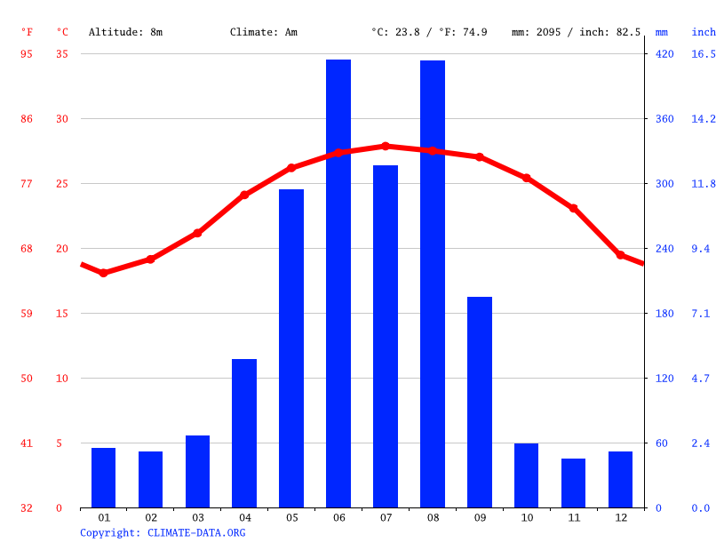 Climate graph // Weather by Month, Tainan City