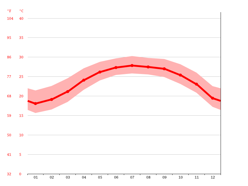 average temperature, Tainan City