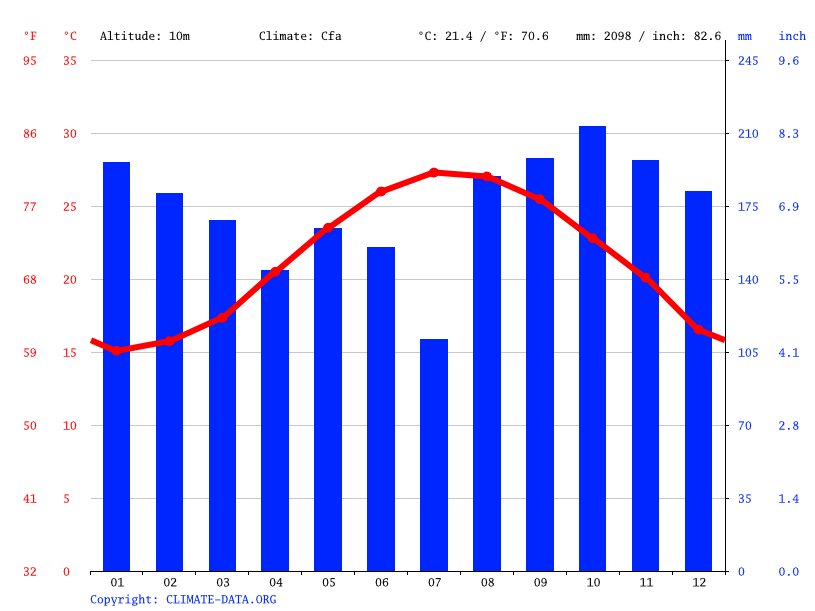 Climate graph // Weather by Month, Keelung City