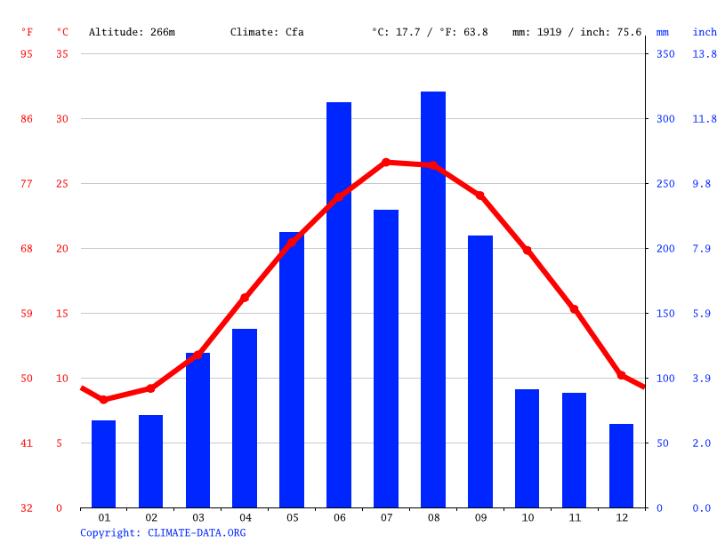 Climate graph // Weather by Month, Jiayang