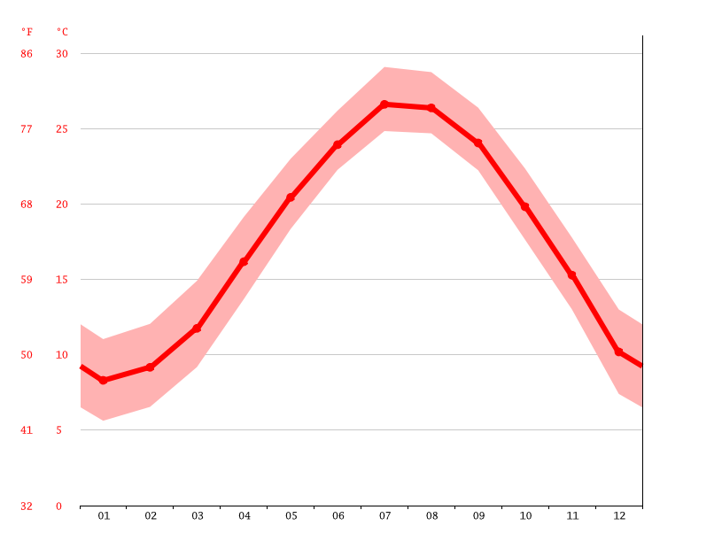 Temperature graph, Jiayang