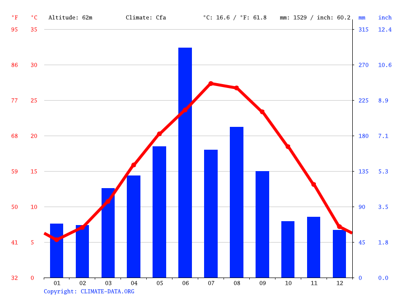 Climate graph // Weather by Month, Tiantai