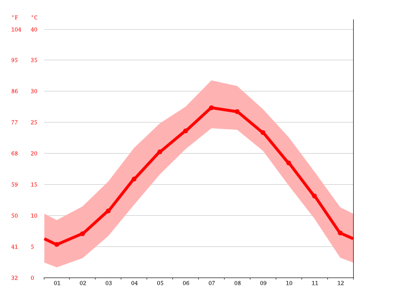Temperature graph, Tiantai