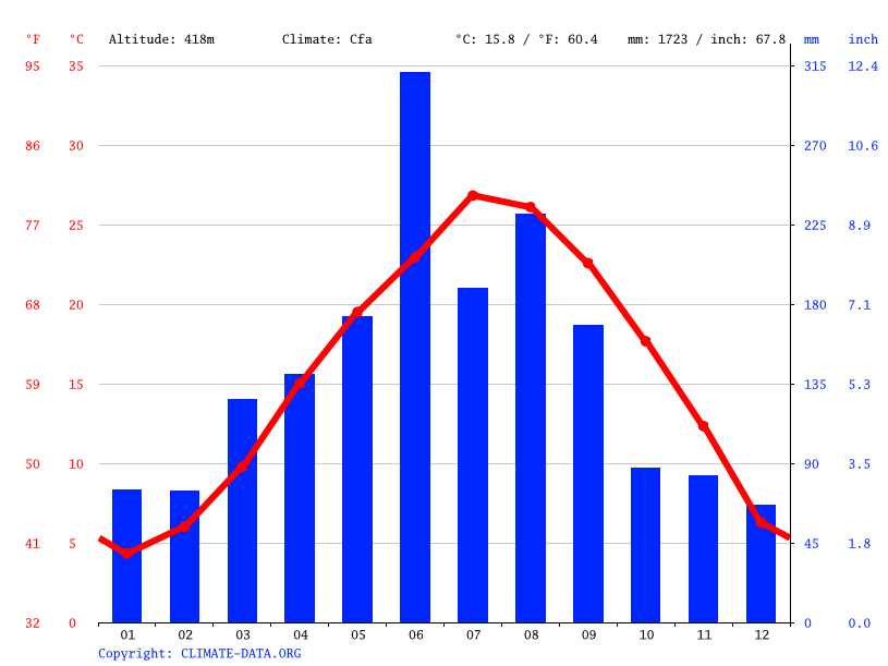 Climate graph // Weather by Month, 高婆山