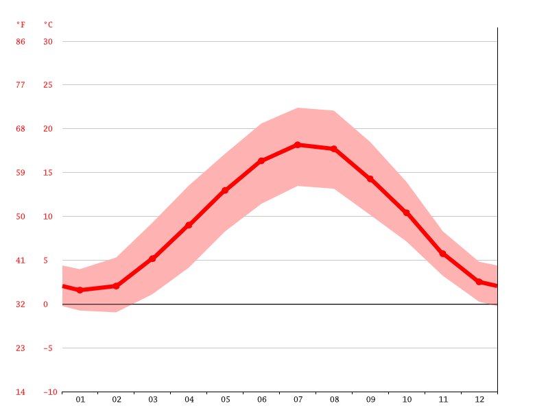 Temperature graph, Luxembourg