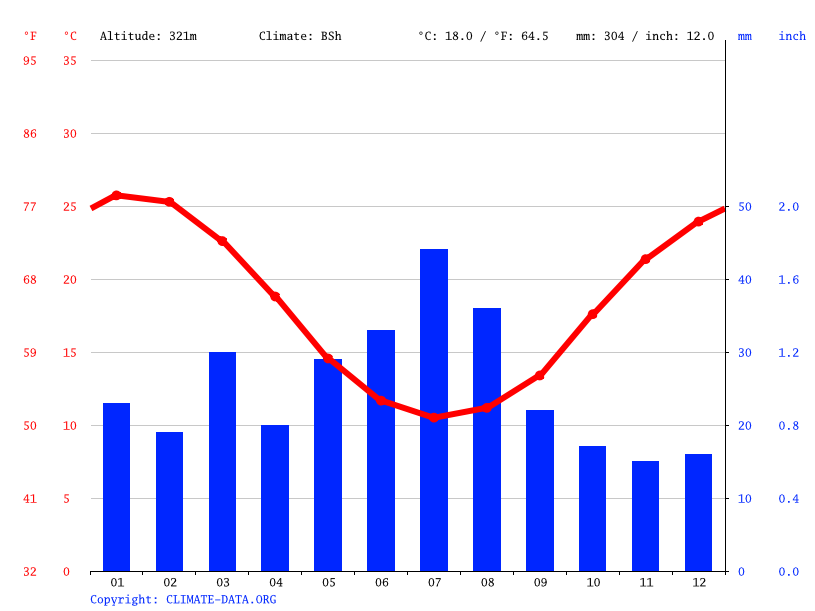 Climate graph // Weather by Month, Merredin