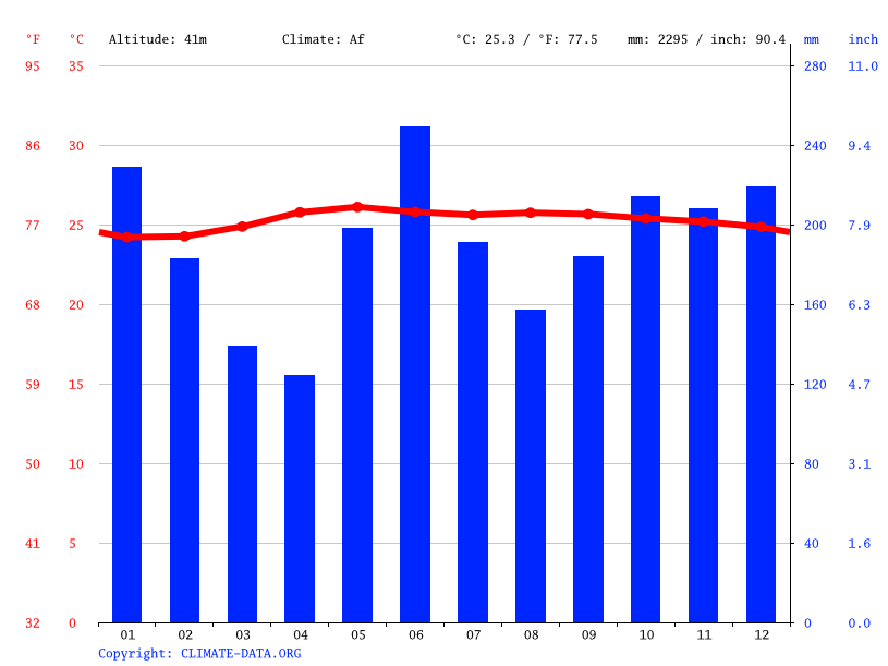 Climate graph // Weather by Month, Steeltown