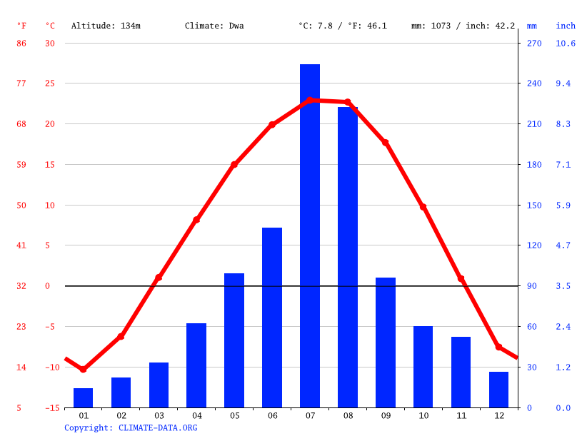 Climate graph // Weather by Month, Songi