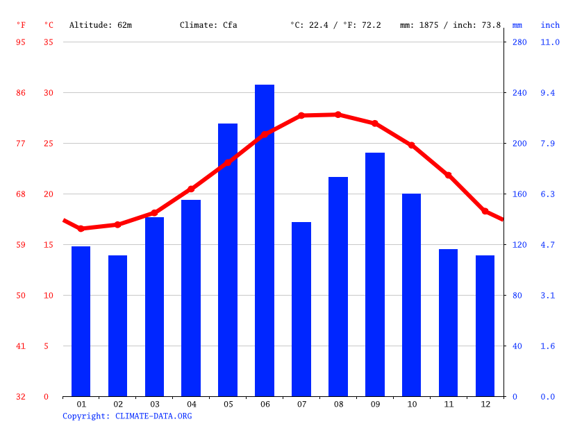 Climate graph // Weather by Month, Yoron