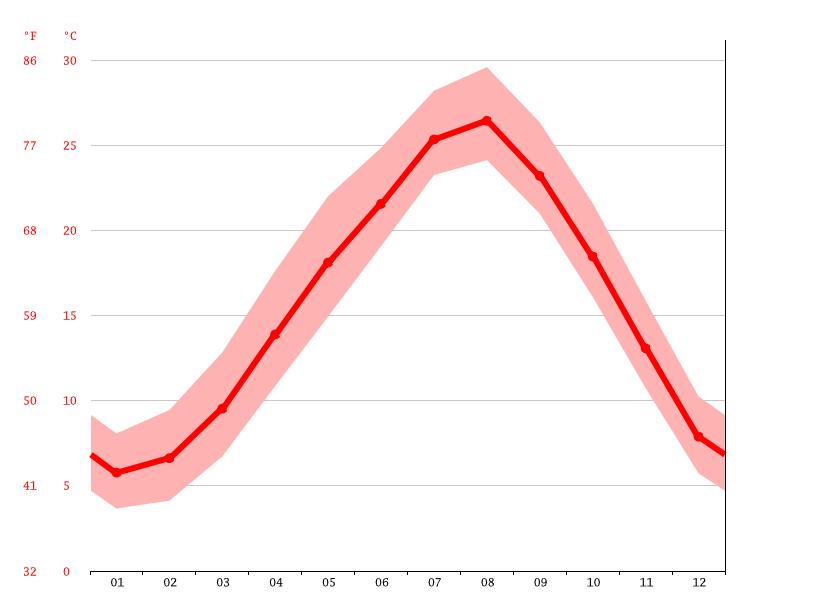 気候:松浦市-気候グラフ、気温グラフ、雨温図 - Climate-Data.org