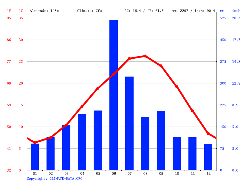 Climate graph // Weather by Month, Aira