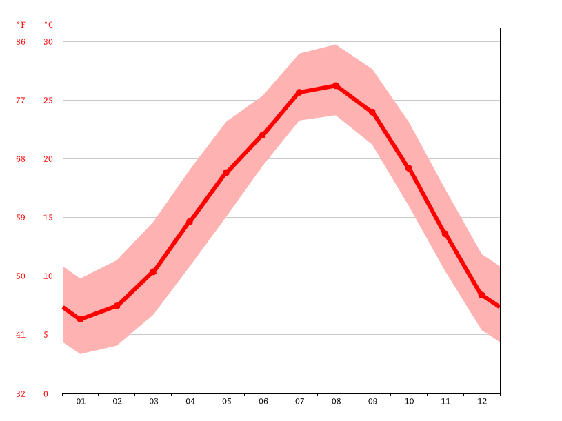 Temperature graph, Aira