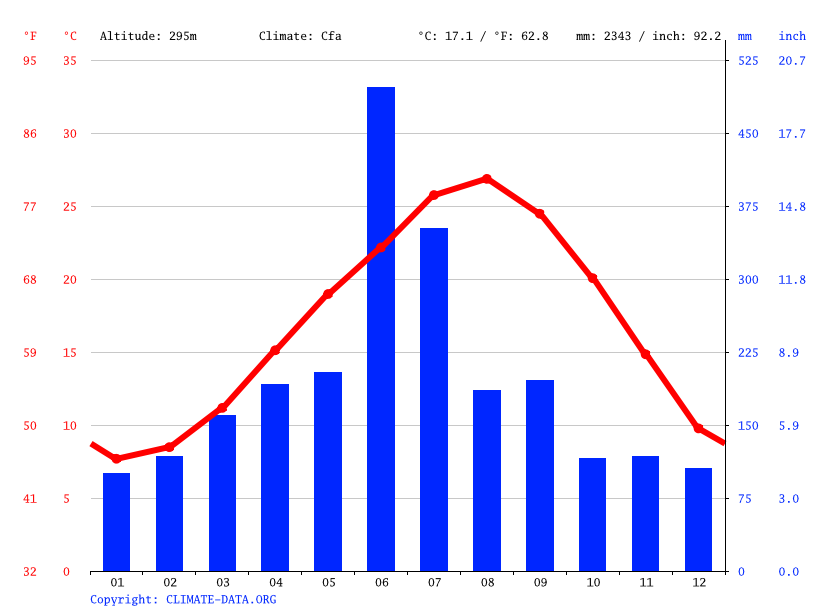 Climate graph // Weather by Month, Nagashima
