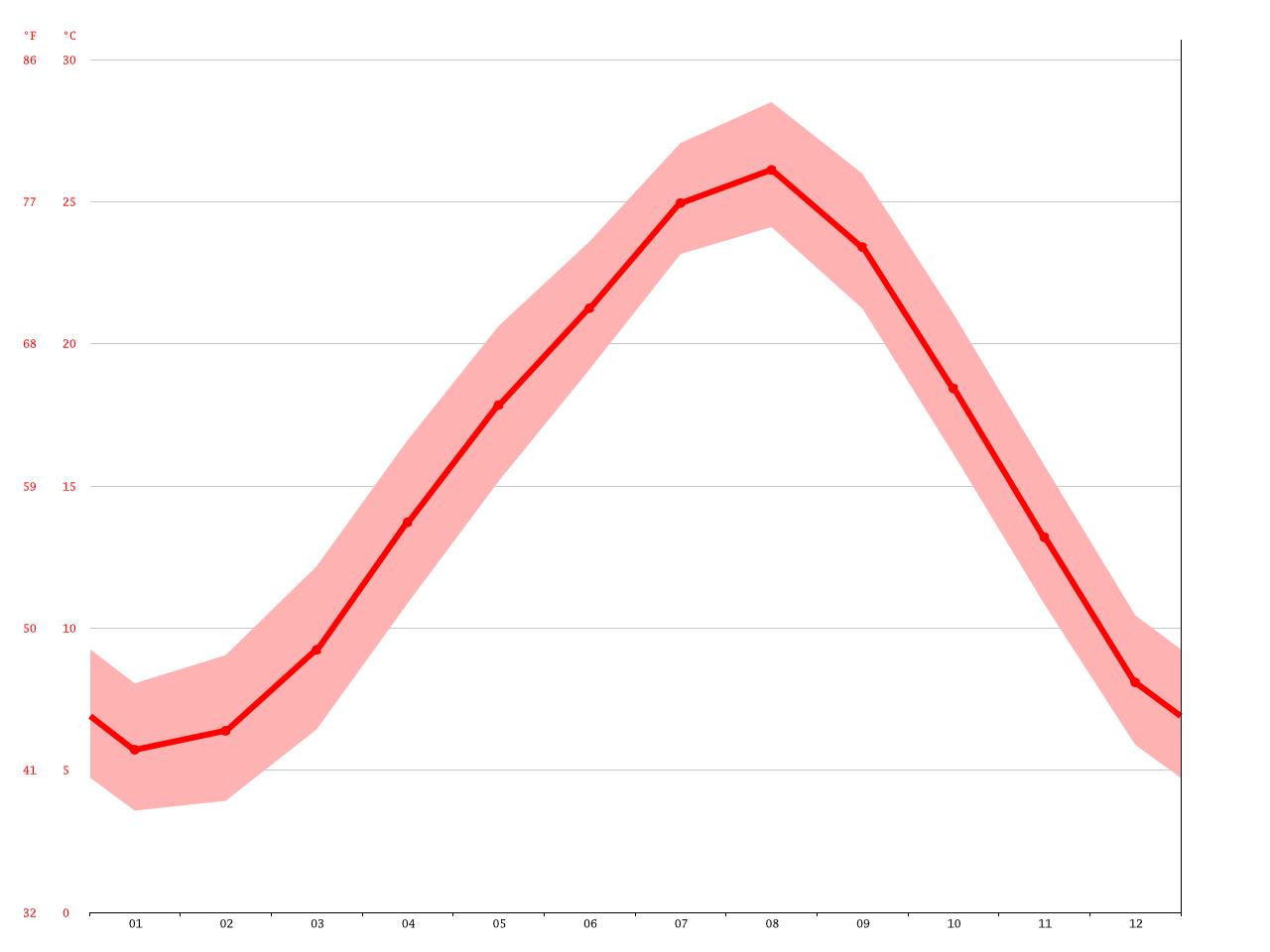 気候:有田川町-気候グラフ、気温グラフ、雨温図 - Climate-Data.org