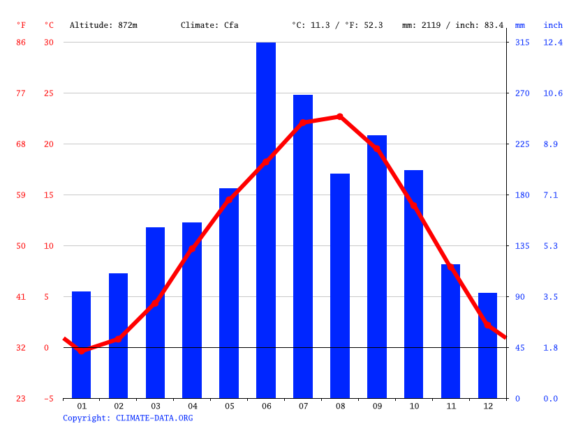 Climate graph // Weather by Month, Nosegawa