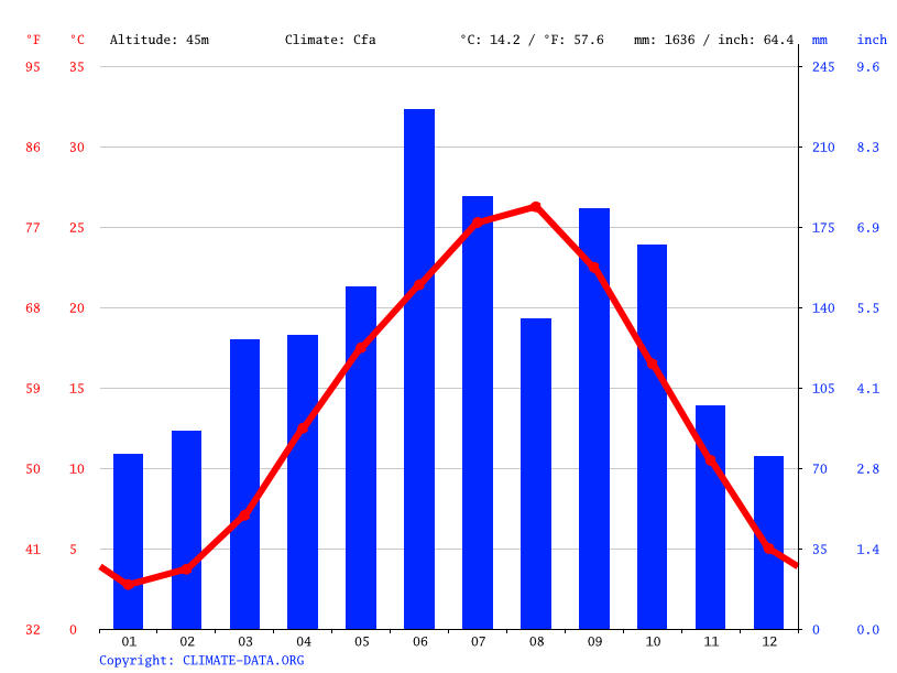 Climate graph // Weather by Month, Kōryō