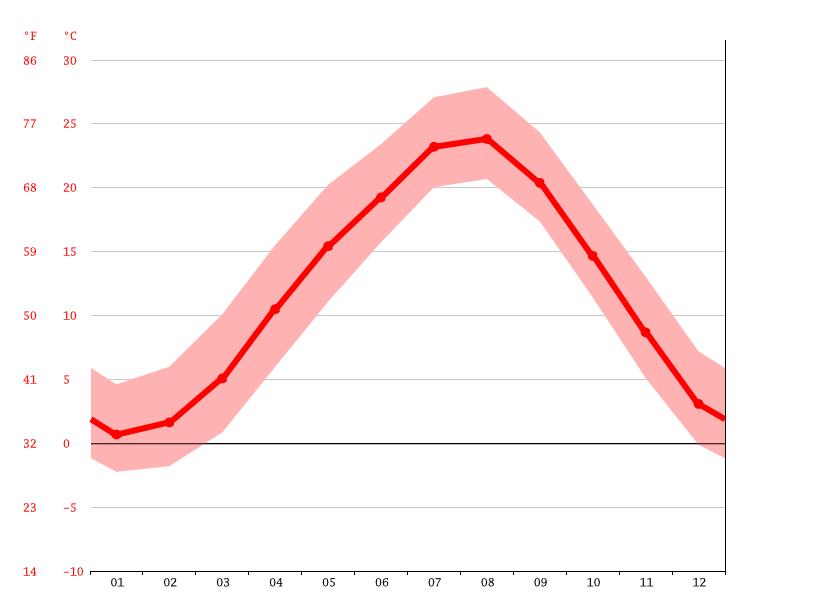 気候:曽爾村-気候グラフ、気温グラフ、雨温図 - Climate-Data.org