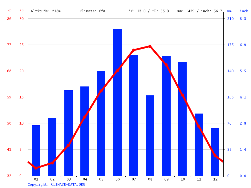 Climate graph // Weather by Month, Nabari