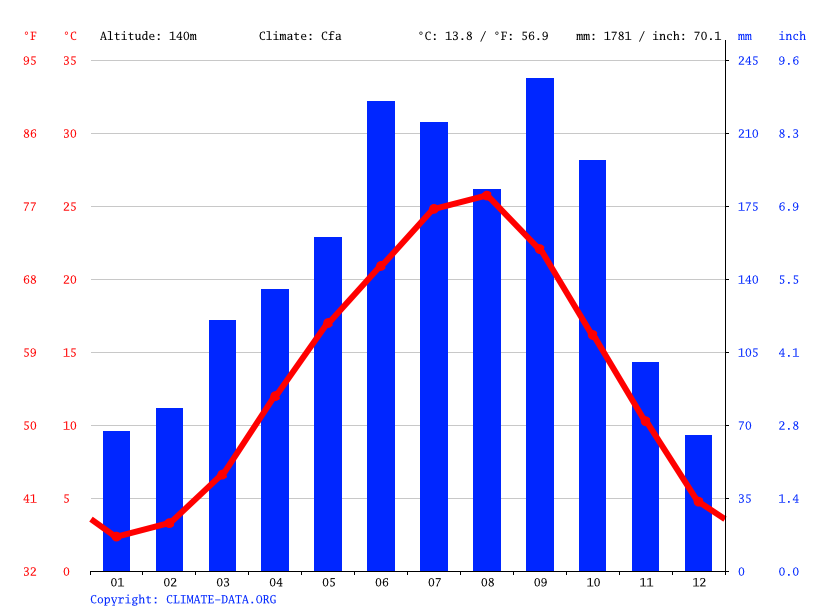 Climate graph // Weather by Month, Iga
