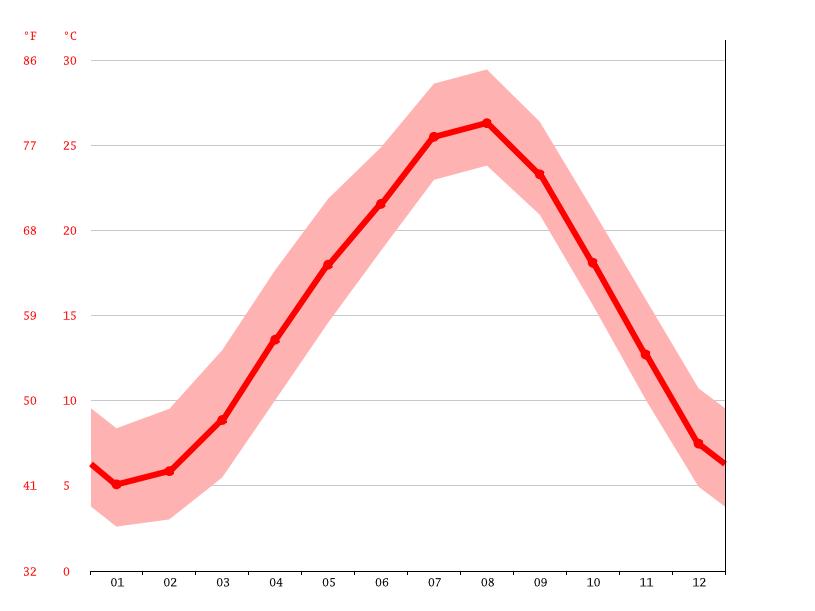 気候:明和町-気候グラフ、気温グラフ、雨温図 - Climate-Data.org
