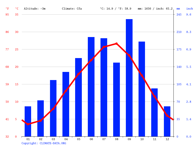 Climate graph // Weather by Month, Kawagoe