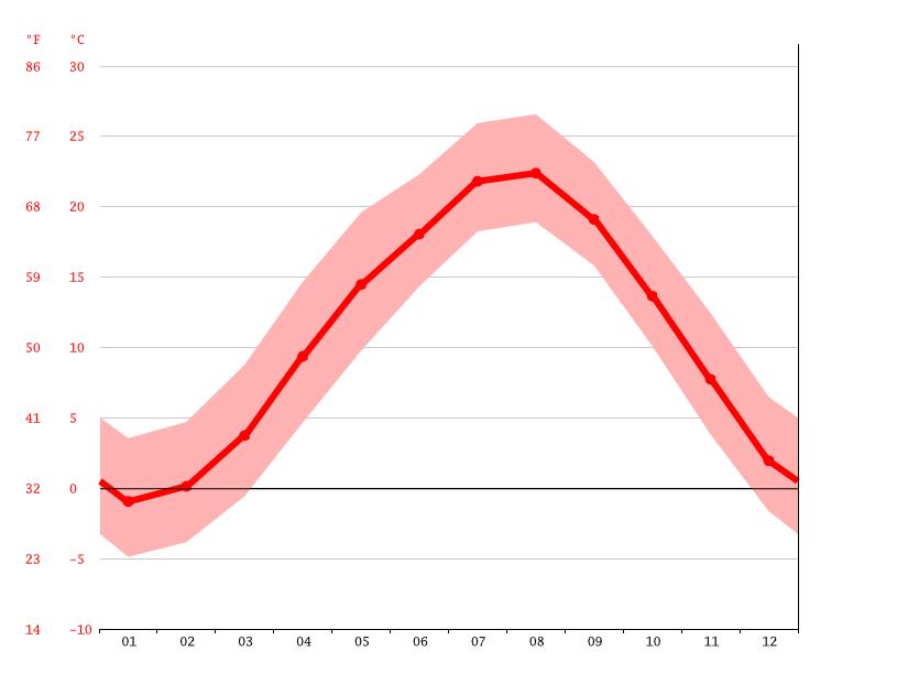 気候:身延町-気候グラフ、気温グラフ、雨温図 - Climate-Data.org