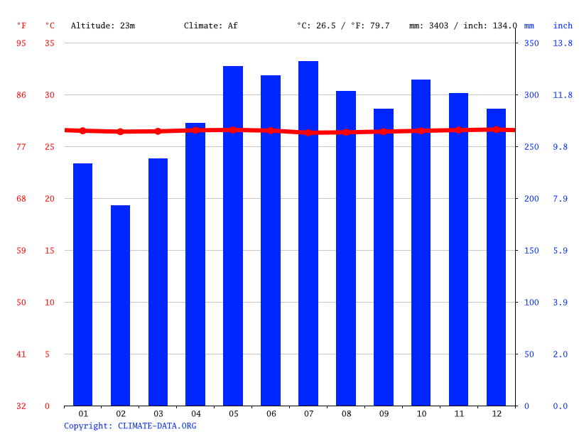 Climate graph // Weather by Month, Kolonia