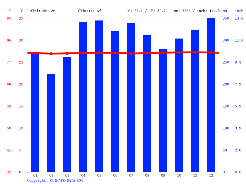 Climate graph // Weather by Month, Jabor