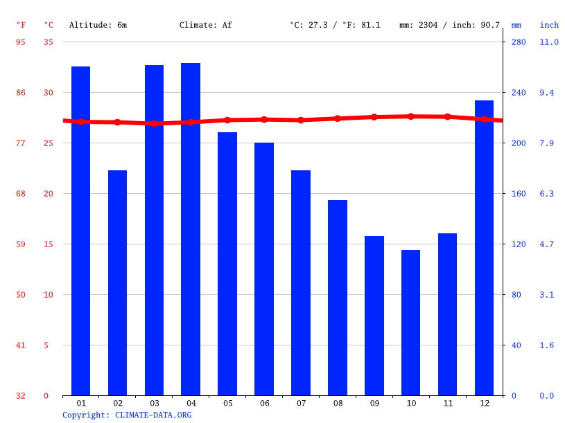 Climate graph // Weather by Month, Rawe Newe