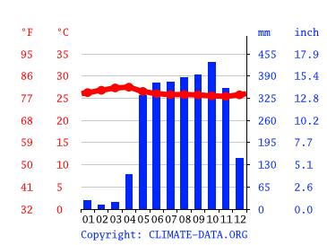 Las Tablas Climate Average Temperature Weather By Month Las Tablas Water Temperature Climate Data Org