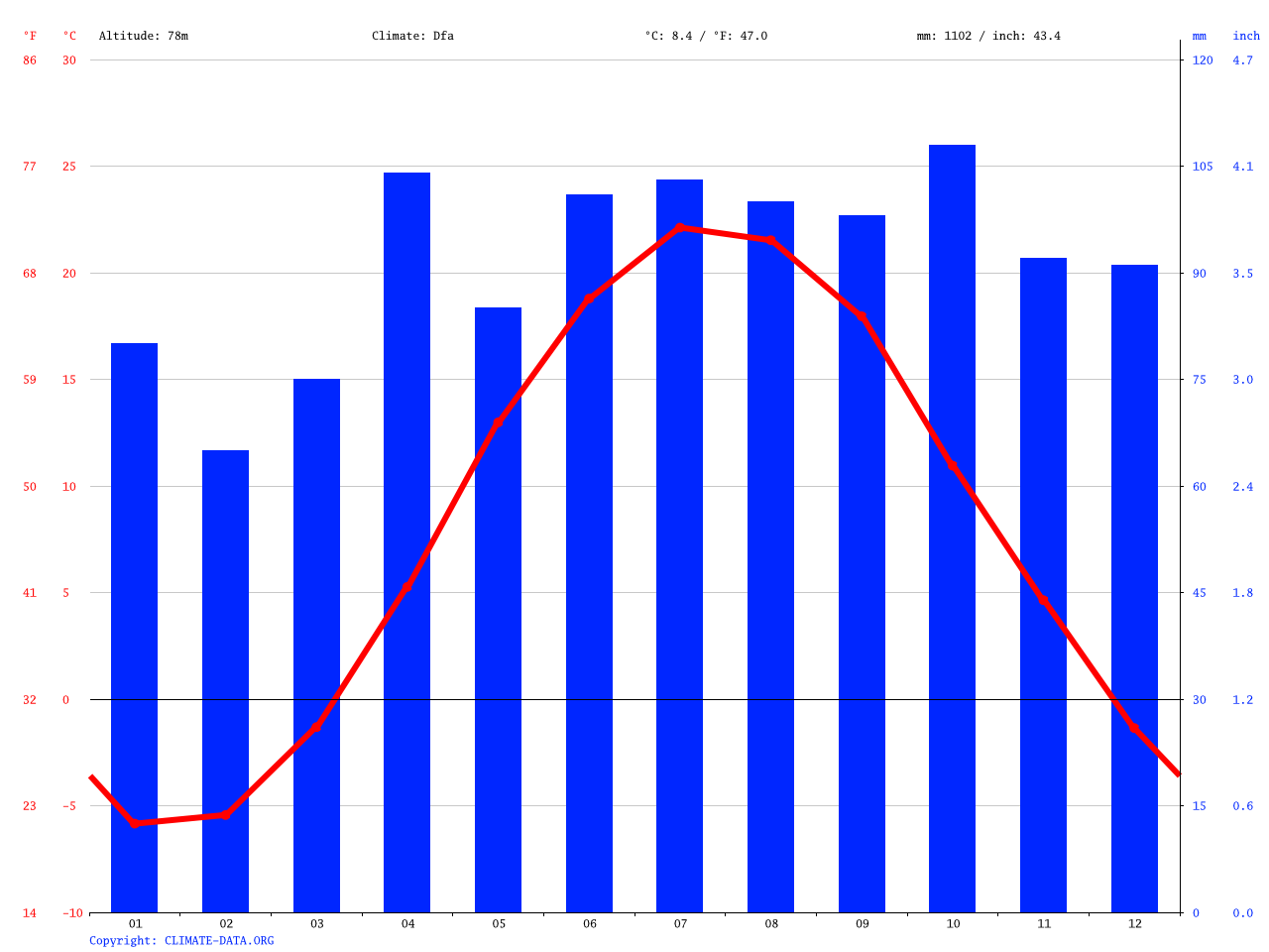 Kingston climate: Average Temperature, weather by month