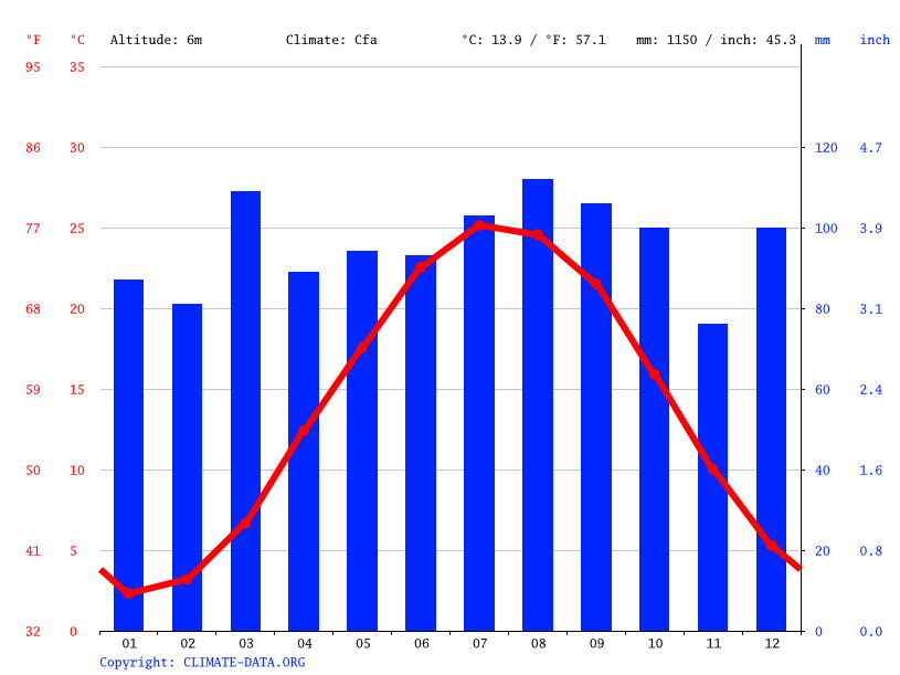 Climate graph // Weather by Month, Milford