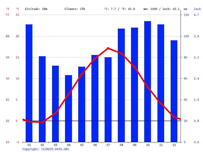 Climate graph // Weather by Month, Arendal
