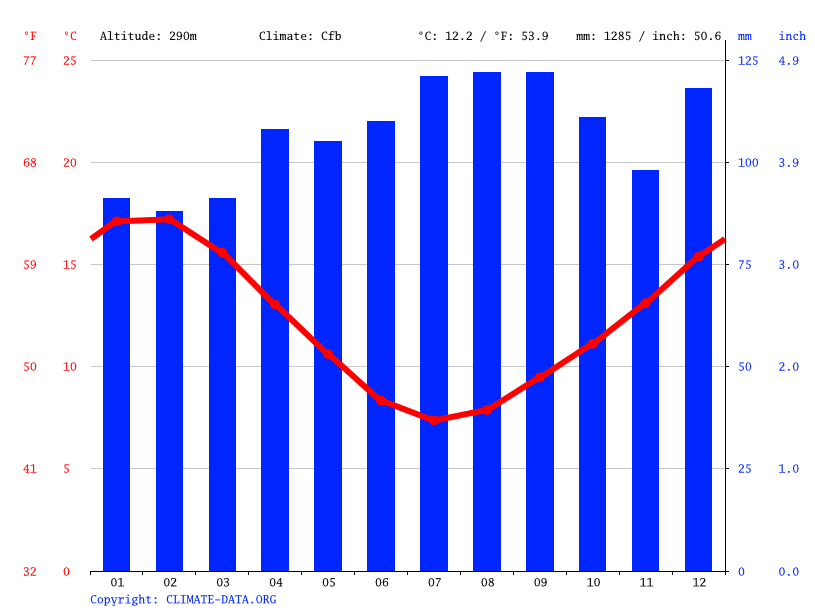 Climate graph // Weather by Month, Rotorua