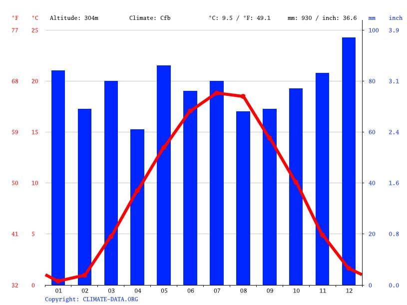 Climate Allmersbach Im Tal Temperature Climate Graph Climate