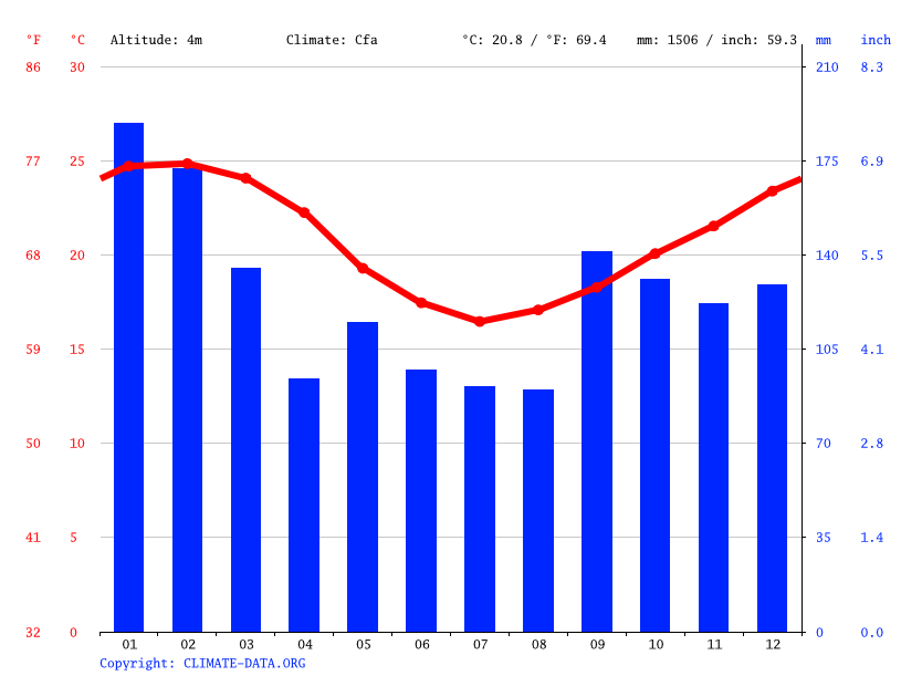 Climate graph // Weather by Month, Vargem do Bom Jesus