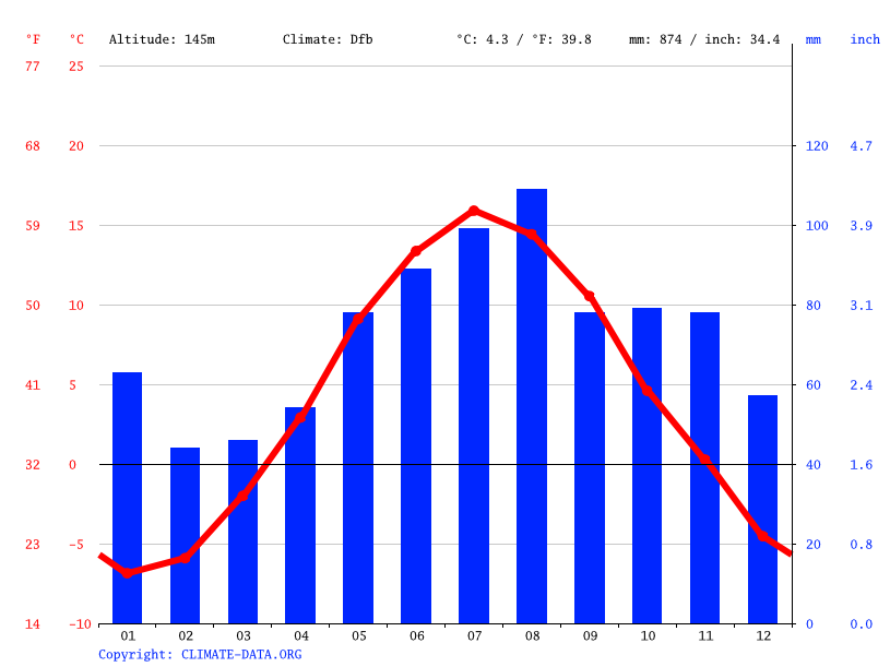 Climate graph // Weather by Month, Gjøvik