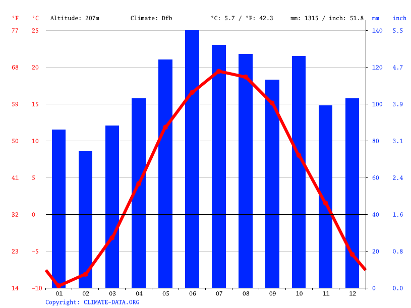 Climograph // Weather by Month, Magog